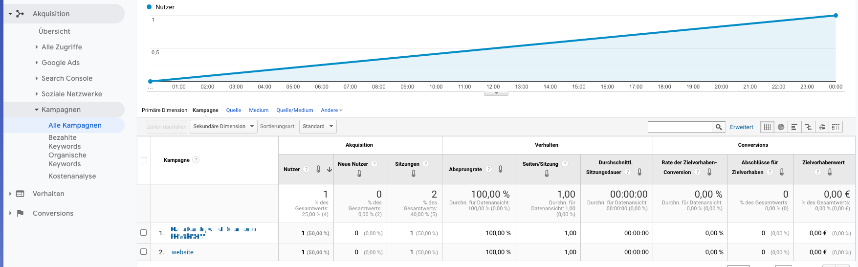 Google Analytics: Kampagnen